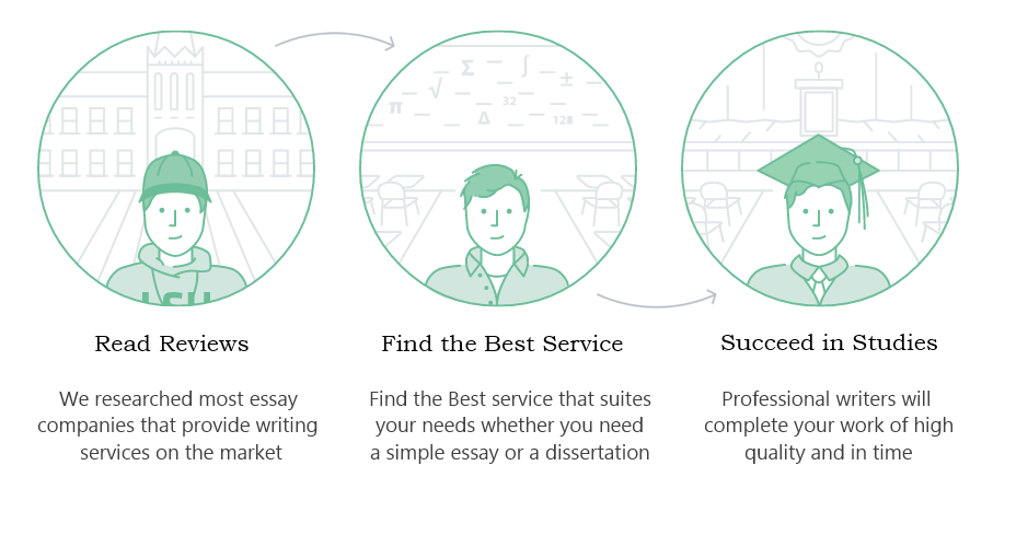 how essay services reviews sites work